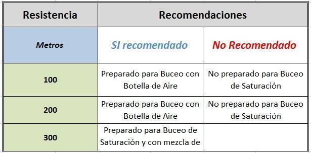 Tabla-de-Impermeabilidad-y-Hermetismo-para Relojes-de-Buceo