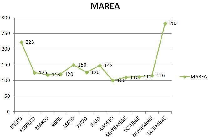 Batalla de Tendencia de Marcas entre Marea, Michael Kors y Guess 1