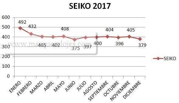 Comparativa de marcas entre Seiko y Citizen - España 2017 3