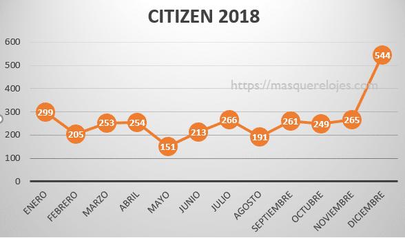 Citizen2018