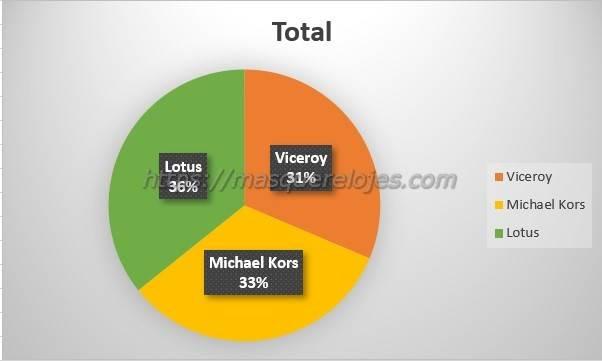comparativa Lotus Viceroy MK